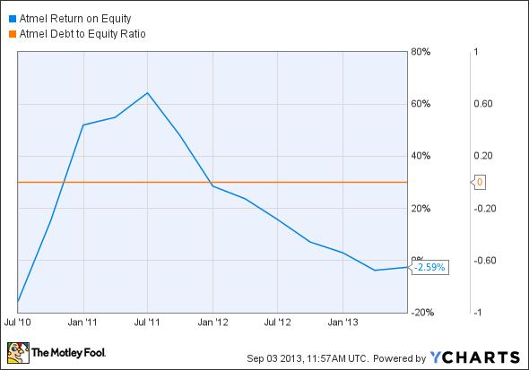 ATML Return on Equity Chart