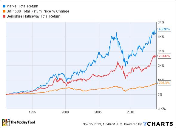 Markel, Berkshire Hathaway Total Return Price Chart