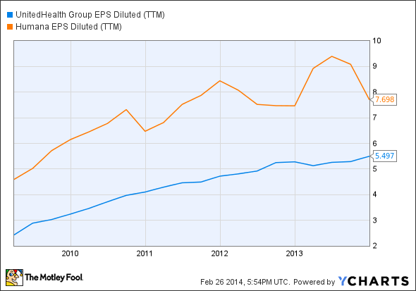 UNH EPS Diluted (TTM) Chart
