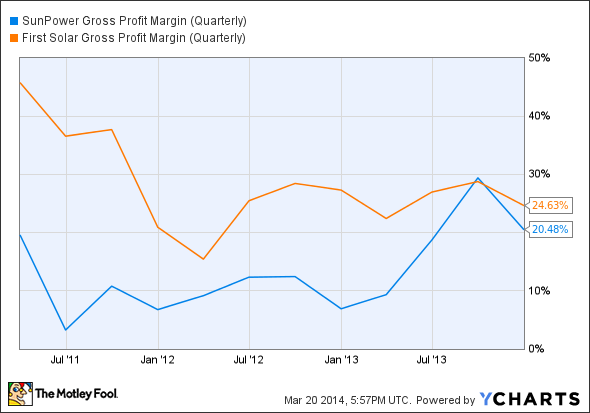SPWR Gross Profit Margin (Quarterly) Chart