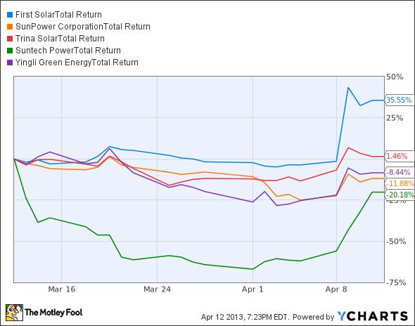 FSLR Total Return Price Chart