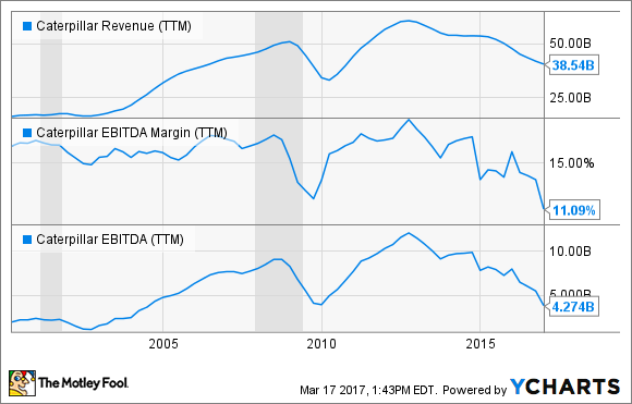 CAT Revenue (TTM) Chart