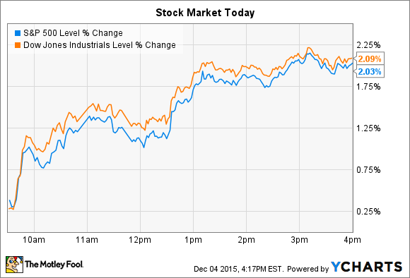 Barnes & Noble Inc. Sinks and Ulta Jumps as Stocks Soar -- The ...