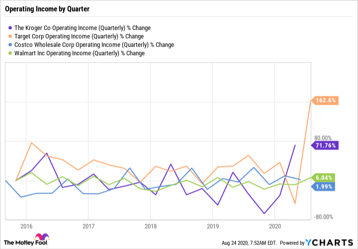 KR Operating Income (Quarterly) Chart