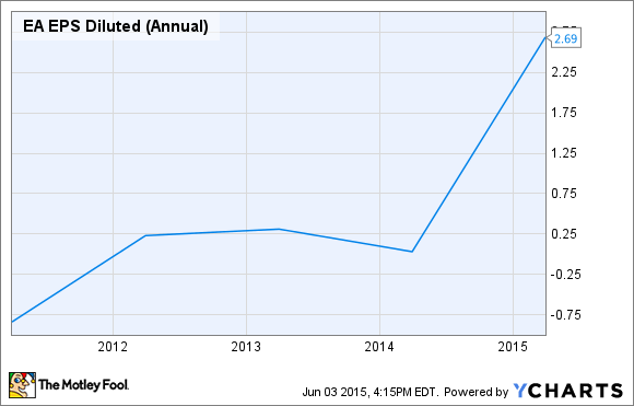 EA EPS Diluted (Annual) Chart