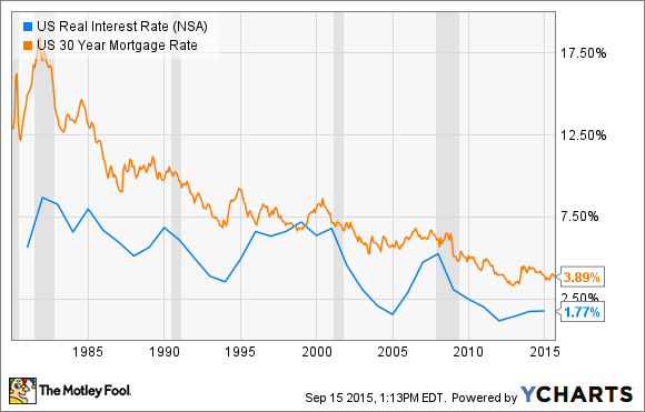US Real Interest Rate Chart
