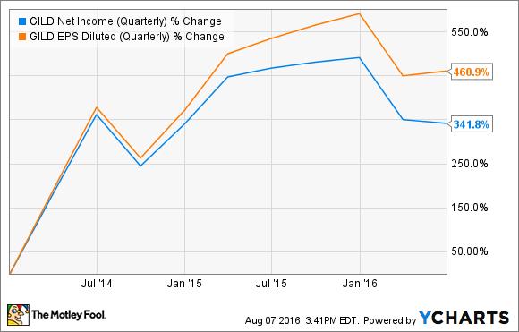 GILD Net Income (Quarterly) Chart