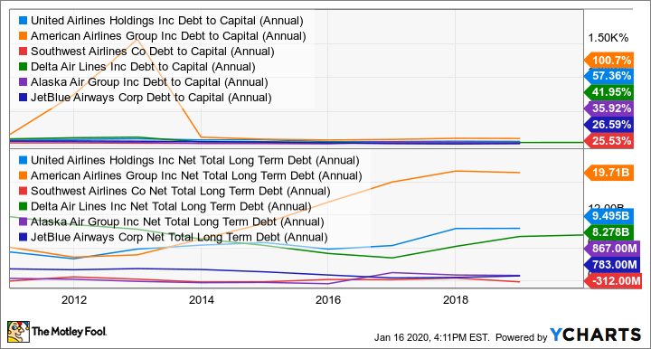 UAL Debt to Capital (Annual) Chart