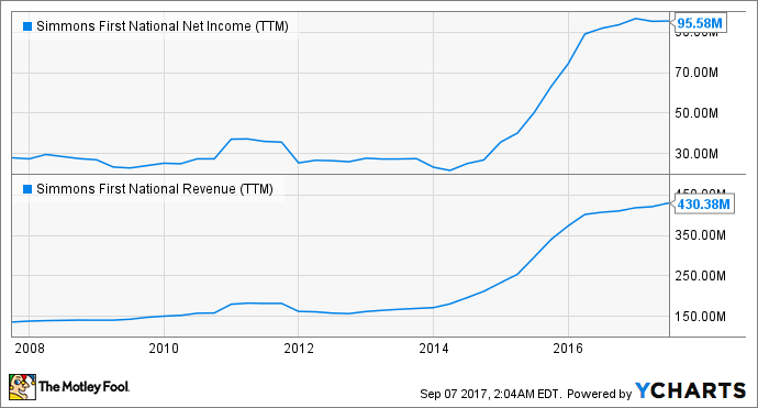 SFNC Net Income (TTM) Chart