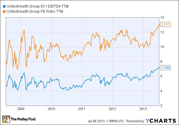 UNH EV / EBITDA TTM Chart