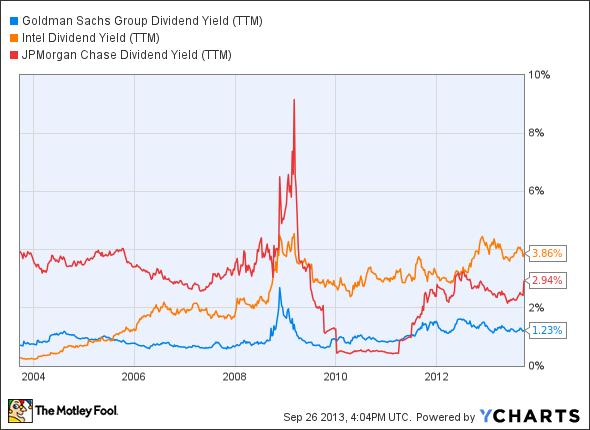 GS Dividend Yield (TTM) Chart