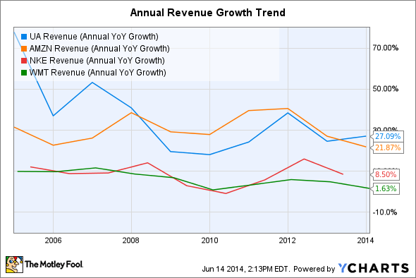 UA Revenue (Annual YoY Growth) Chart
