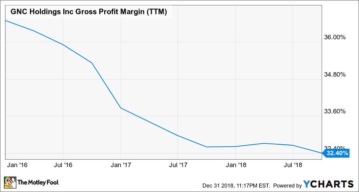 GNC Gross Profit Margin (TTM) Chart