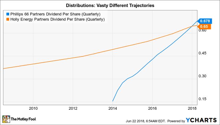 PSXP Dividend Per Share (Quarterly) Chart