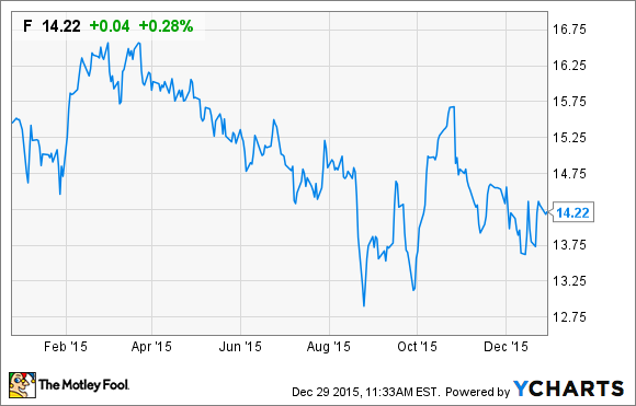 Ford Stock Chart Ford Stock Plummets After Earnings Miss Is The Rally Over Feb