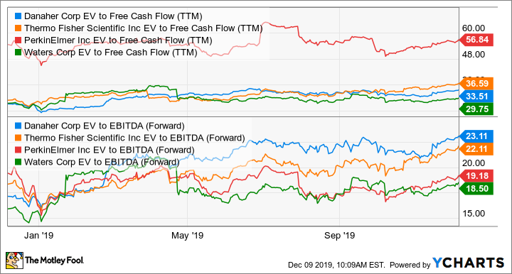 DHR EV to Free Cash Flow (TTM) Chart