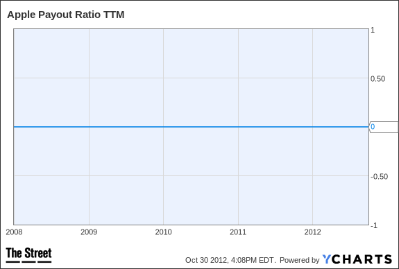 AAPL Payout Ratio TTM Chart