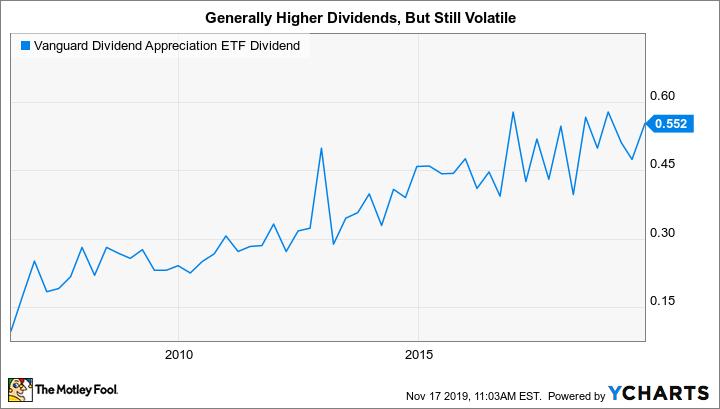 VIG Dividend Chart