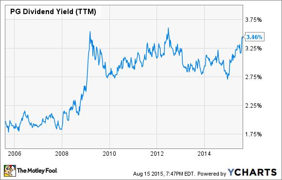 PG Dividend Yield (TTM) Chart