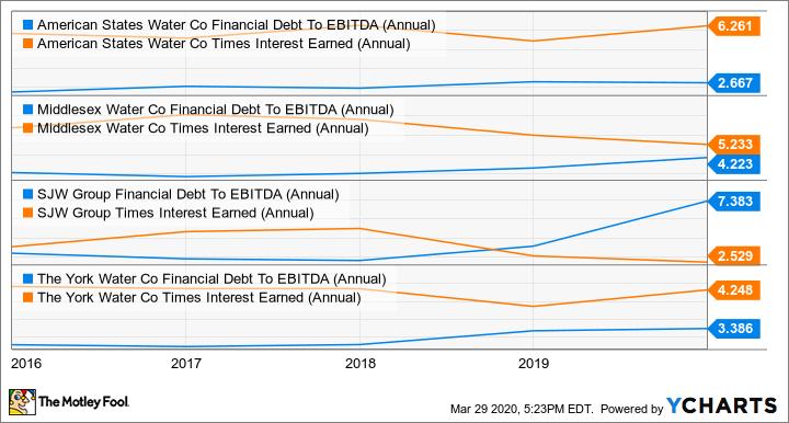 AWR Financial Debt To EBITDA (Annual) Chart