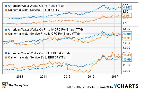 AWK PS Ratio (TTM) Chart