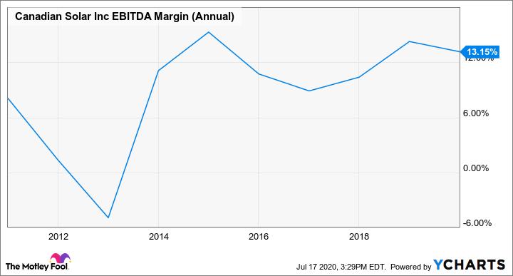 CSIQ EBITDA Margin (Annual) Chart