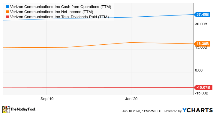 VZ Cash from Operations (TTM) Chart