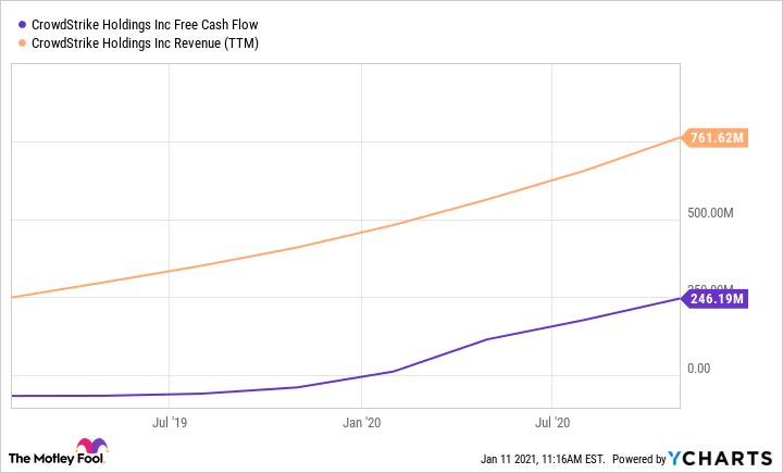 CRWD Free Cash Flow Chart