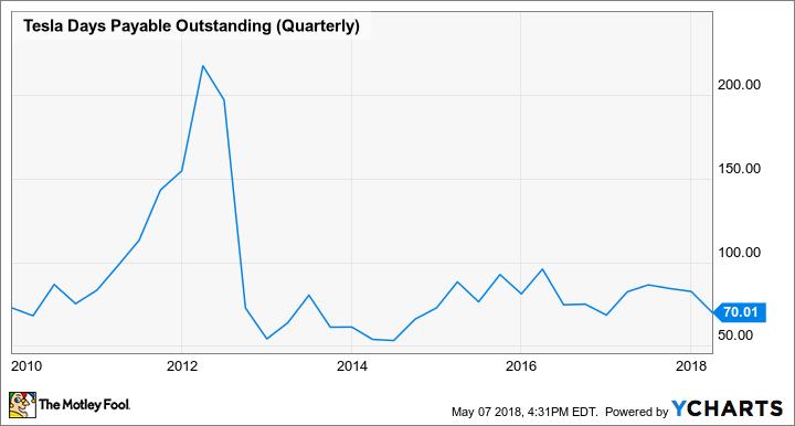 TSLA Days Payable Outstanding (Quarterly) Chart