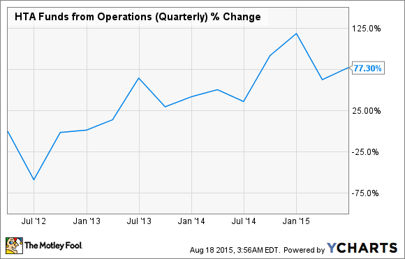 HTA Funds from Operations (Quarterly) Chart
