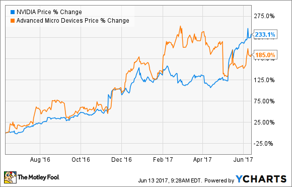 Better Buy: Advanced Micro Devices, Inc  vs  NVIDIA