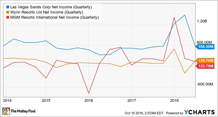 LVS Net Income (Quarterly) Chart
