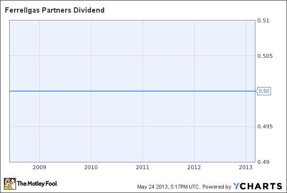 FGP Dividend Chart