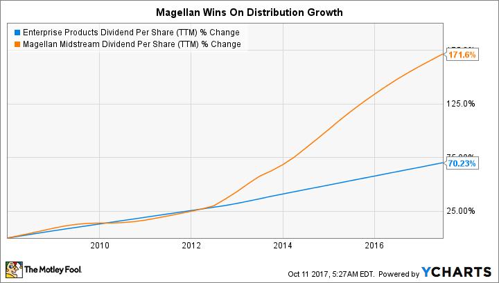 EPD Dividend Per Share (TTM) Chart