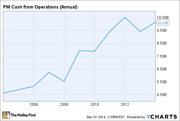 PM Cash from Operations (Annual) Chart
