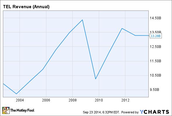 TEL Revenue (Annual) Chart