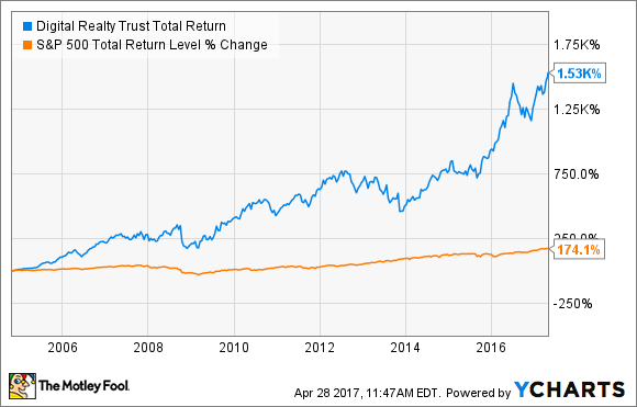 DLR Total Return Price Chart