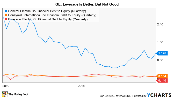 GE Financial Debt to Equity (Quarterly) Chart