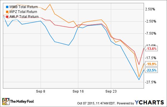 WMB Total Return Price Chart