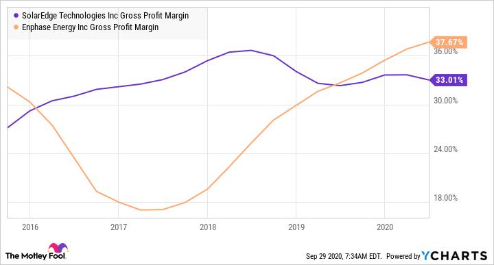 SEDG Gross Profit Margin Chart