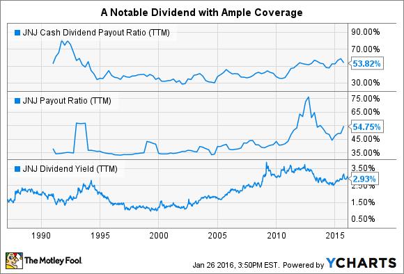 JNJ Cash Dividend Payout Ratio (TTM) Chart