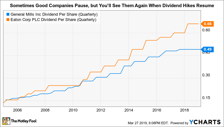GIS Dividend Per Share (Quarterly) Chart