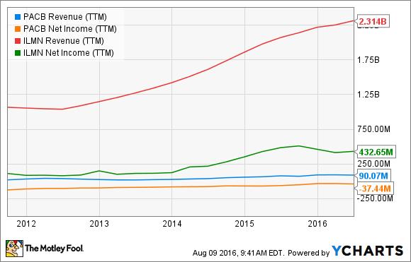 PACB Revenue (TTM) Chart