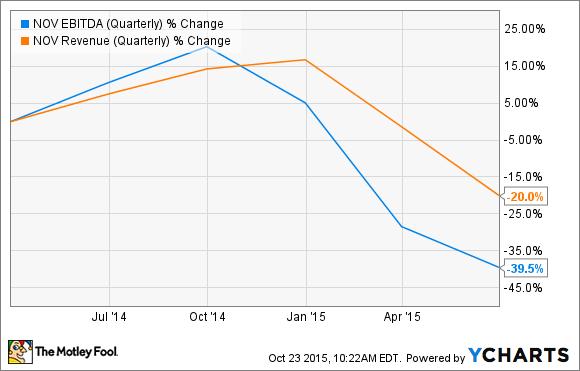 NOV EBITDA (Quarterly) Chart