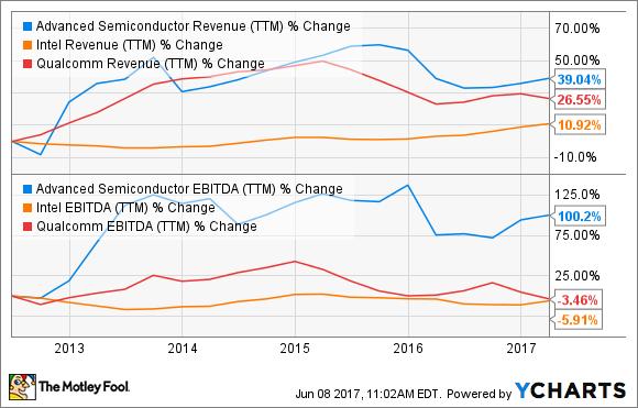ASX Revenue (TTM) Chart