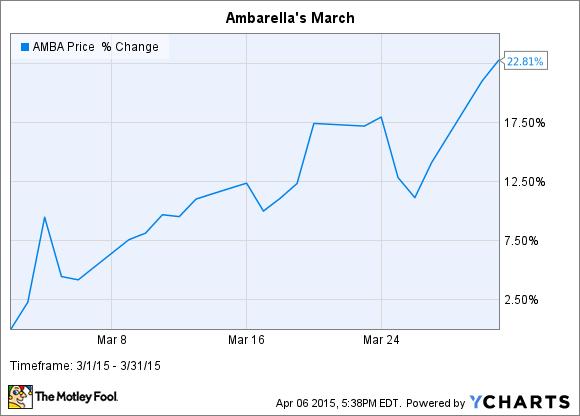 AMBA Chart