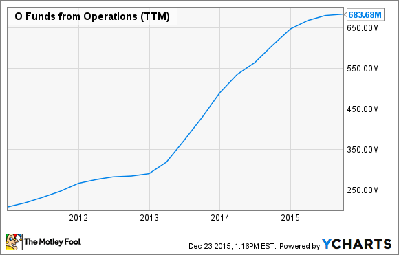 O Funds from Operations (TTM) Chart
