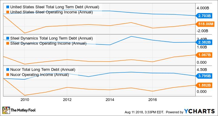 X Total Long Term Debt (Annual) Chart