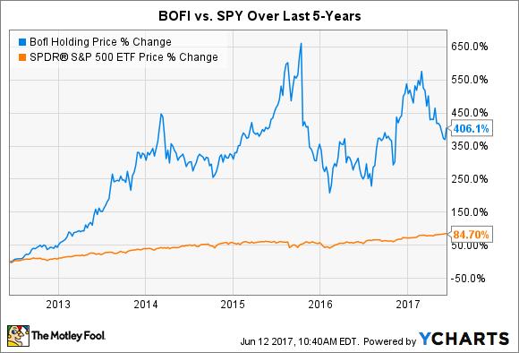 BOFI Chart