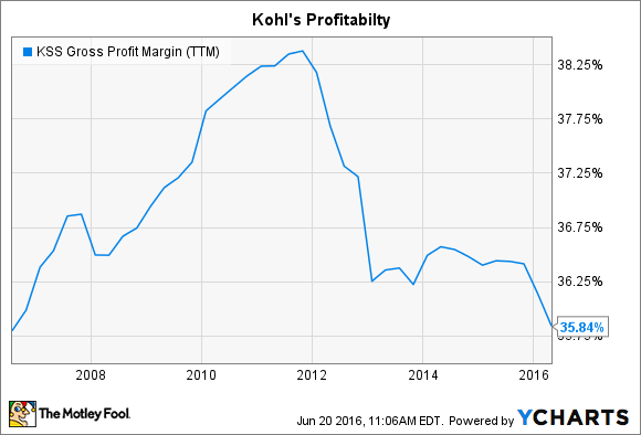 KSS Gross Profit Margin (TTM) Chart